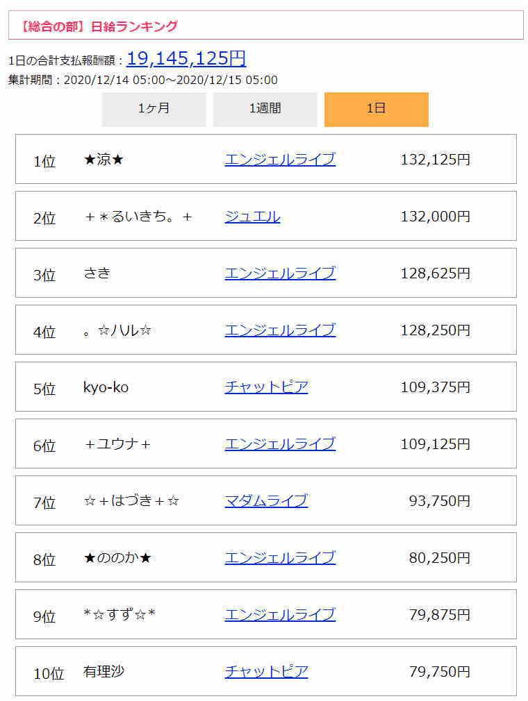 チャットレディお給料ランキング(日給・全サイト総合)
