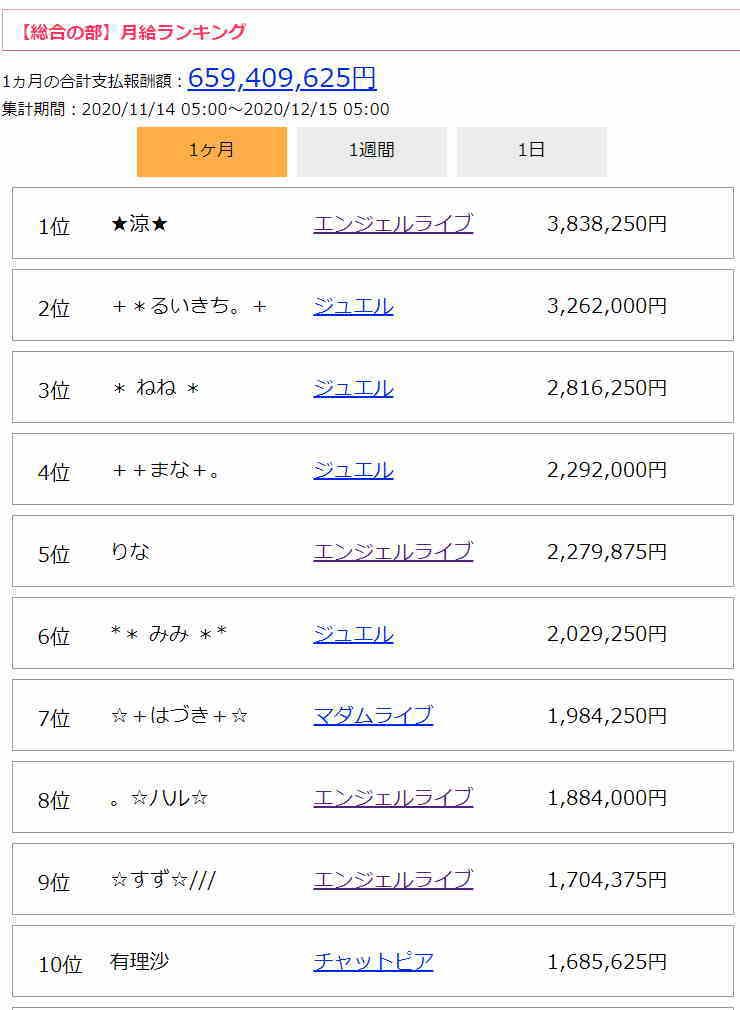チャットレディお給料ランキング(月給・全サイト総合)